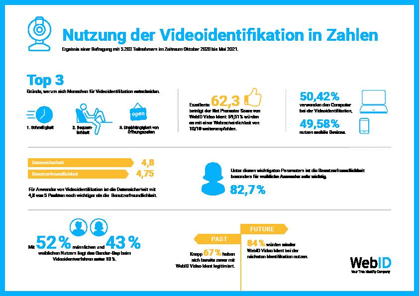 Infografik Fakten zur Videoidentifikation
