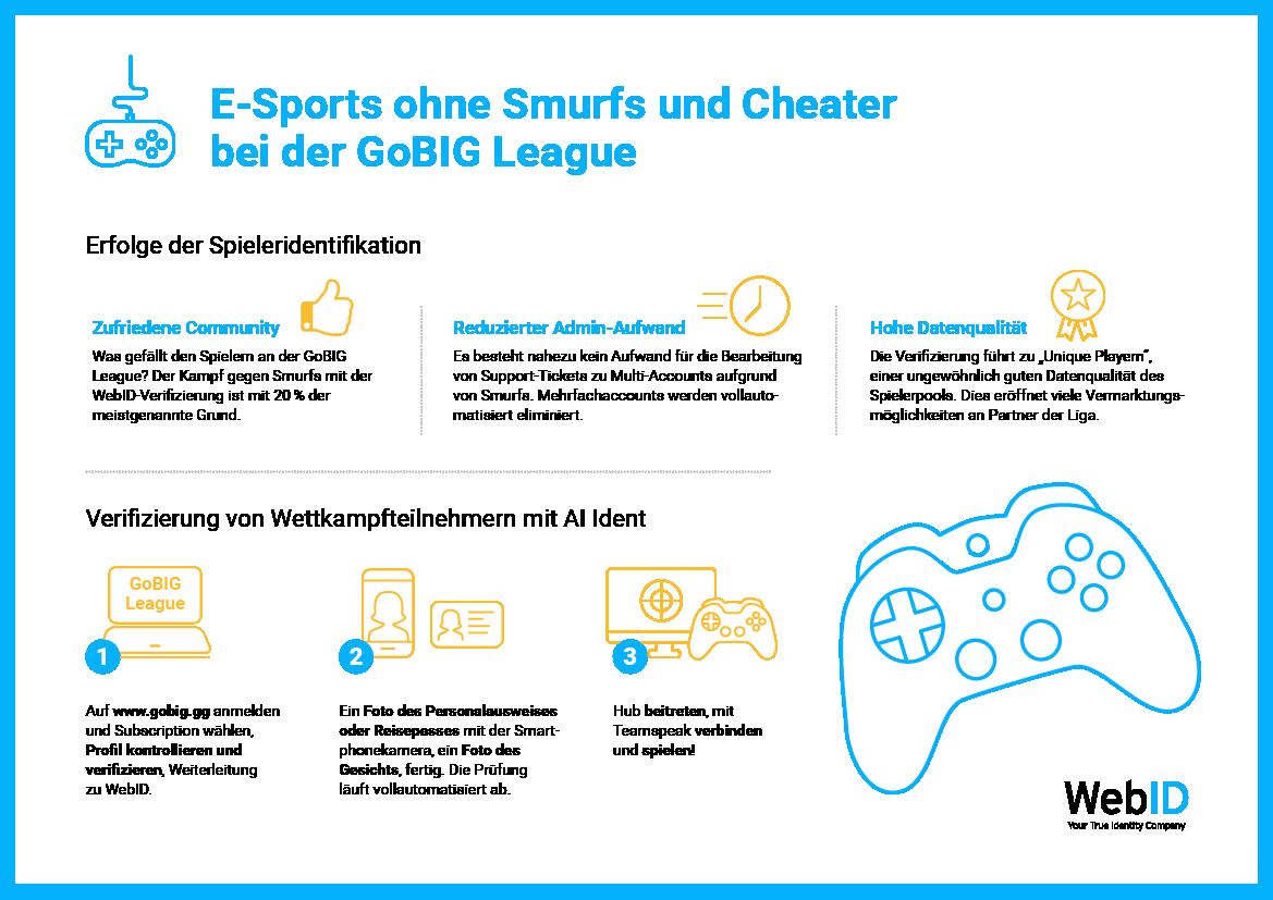 Spielerverifizierung für E-Sports-Wettkämpfe ohne Smurfs und Cheater